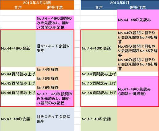 Part3&4の解き方の変遷(2).jpg