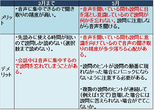 Part3&4先読み2通りの比較.jpg